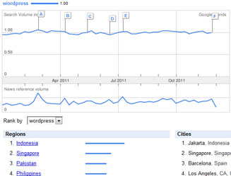 Google Trends - Keyword WordPress