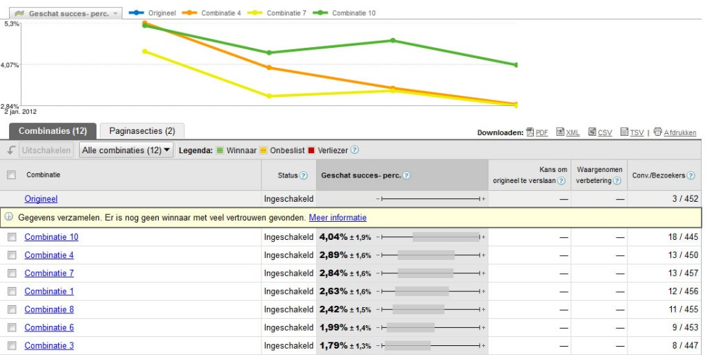 Voorbeeld multivariate test rapportage Google website optimizer