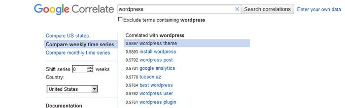 Google Correlate results for keyword wordpress