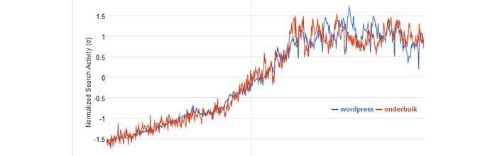 Correlatie  wordpress en onderbuik