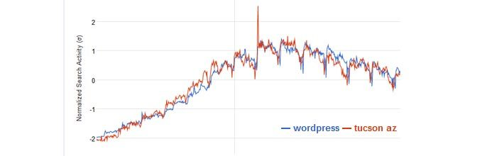 Correlating wordpress to tucson az, correlation does not imply causation.