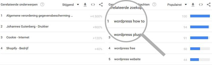 Wordpress how to populair in Google Trends