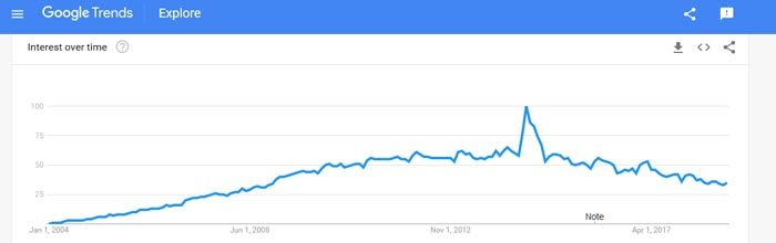 Wordpress trend in Google Trends