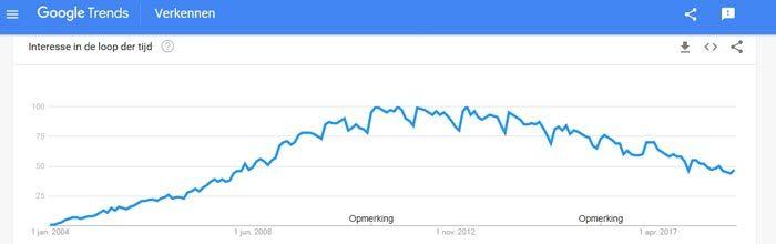 Wordpress trend volgens Google Trends