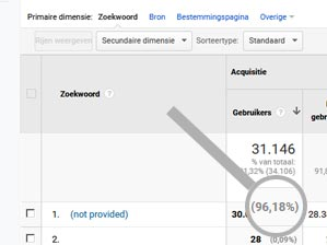 Zoekwoord not provided in Google Analytics