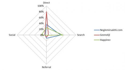 Vergelijking invloedrijke blogs