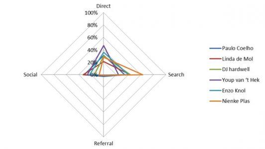 Vergelijking bekende en bewezen influencers