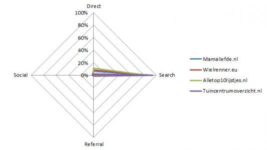 Vergelijking voorbeeld influencers van influencer netwerken