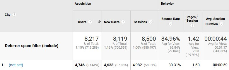 City variable (not set) in Google Analytics