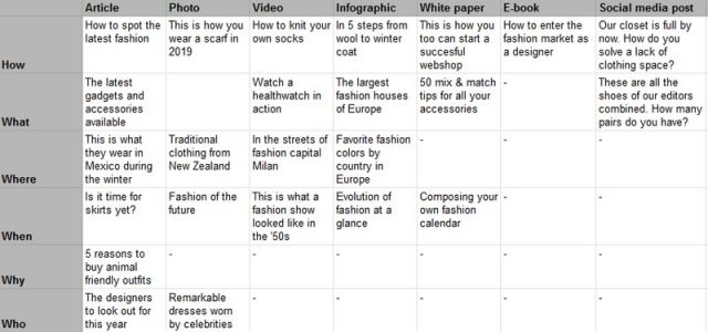 The content matrix applied to a fashion website