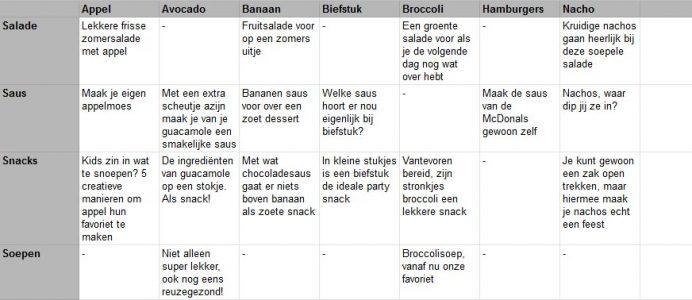 Content matrix voor een kookblog