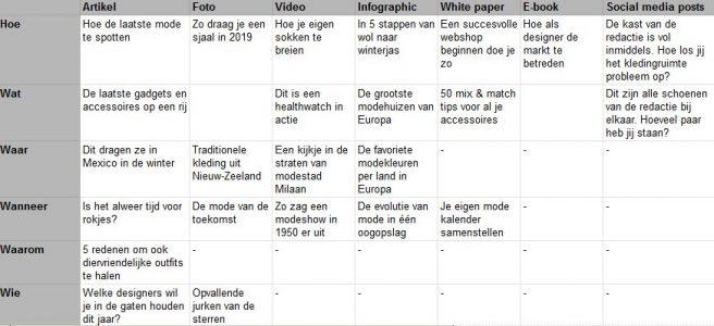 De content matrix toegepast op een mode website