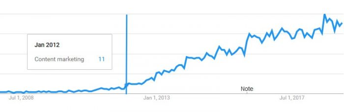 Trend in interesse in Content marketing volgens Google Trends
