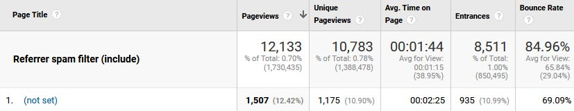 Page Title variable (not set) in Google Analytics report