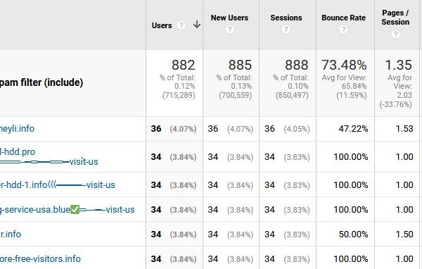Referral Spam examples in Google Analytics