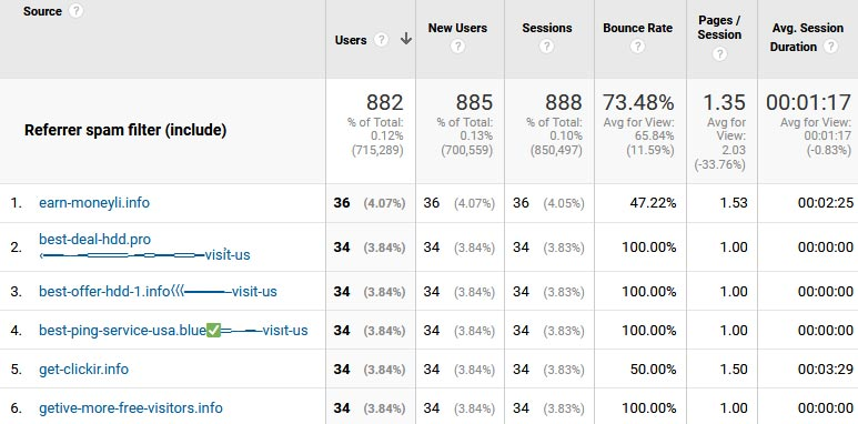 Examples of referral spam in Google Analytics