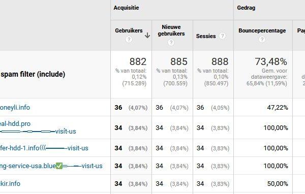 Voorbeelden van spam verwijzingen in Google Analytics