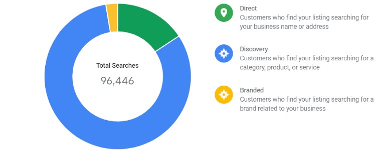 Displays of Google My Business per type of search query