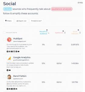 Analyse van social media profielen