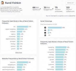 Social media profiel data overzicht