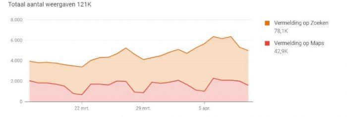 Totale weergaven van Google My Business in Google search en Google maps