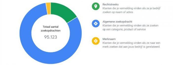 Vertoningen van Google My Business per type zoekopdracht